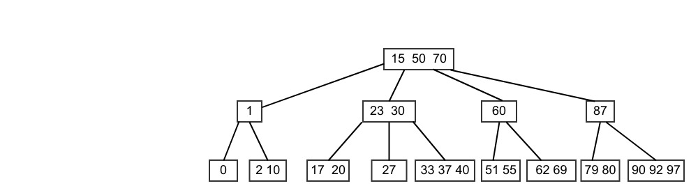 Tree with 4-node root